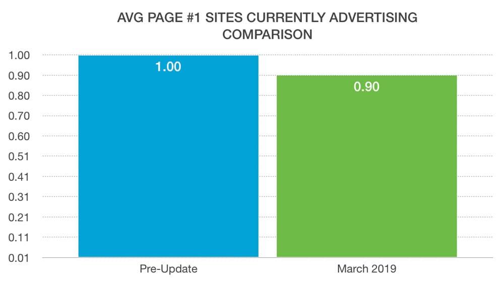 advertisers rankings