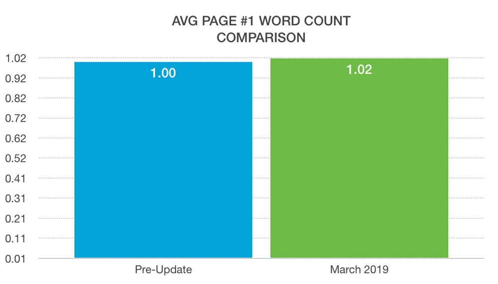 average word count comparison
