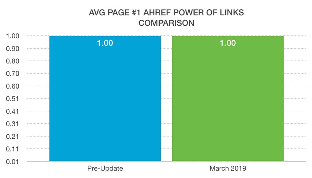 power of links
