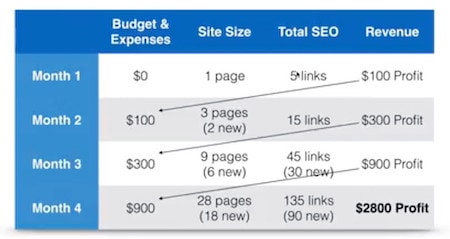 How to budget your SEO